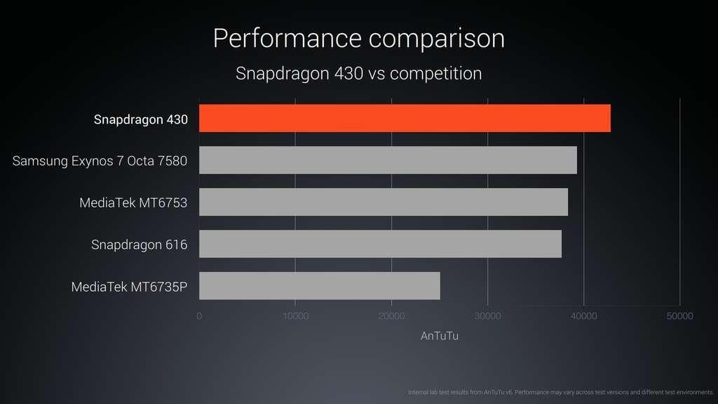 Lenovo K6 Note производительность