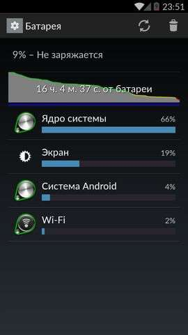 OnePlus One время работы батареи