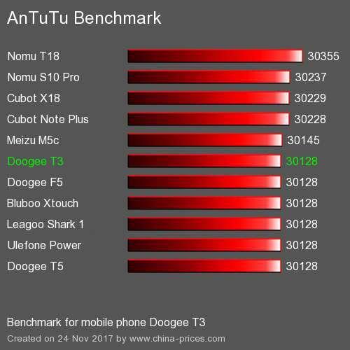 Тест AnTuTu Doogee T3
