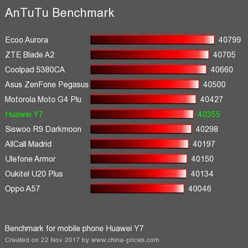 Huawei Y7 тест AnTuTu