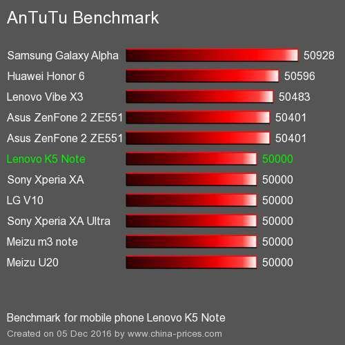Lenovo K5 Note тест AnTuTu