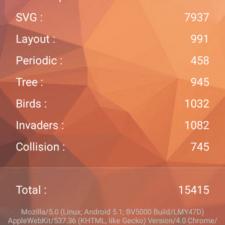 Blackview BV5000 тестирование AnTuTu