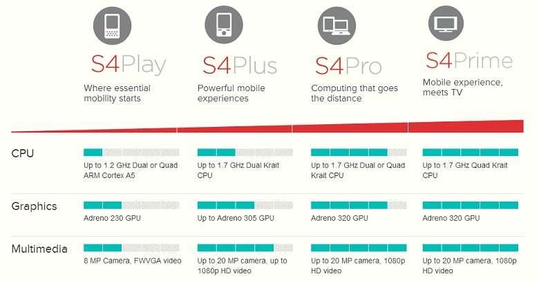 Sony Xperia SP производительность
