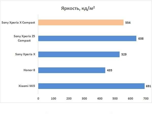 Sony Xperia X Compact яркость дисплея