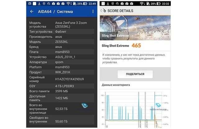 Производительность Asus ZenFone 3 Zoom