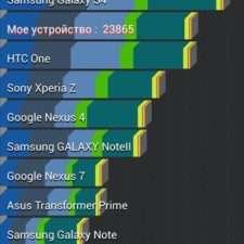 HTC One Dual SIM тест
