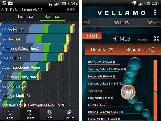 Производительность HTC One SV