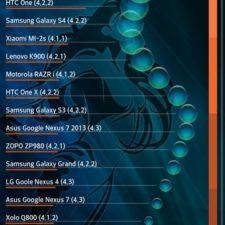 LG L90 тест