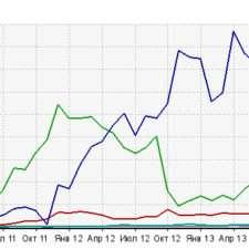 график потрибления трафика