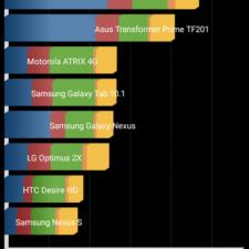 LG Magna Производительность
