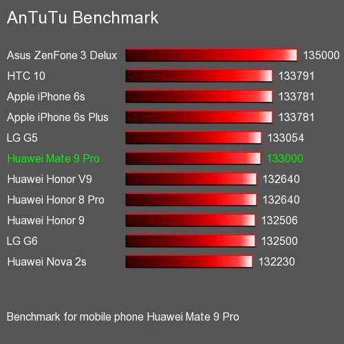 Huawei Mate 9 Pro тестирование