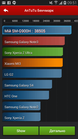 Samsung Galaxy S5 тестирование
