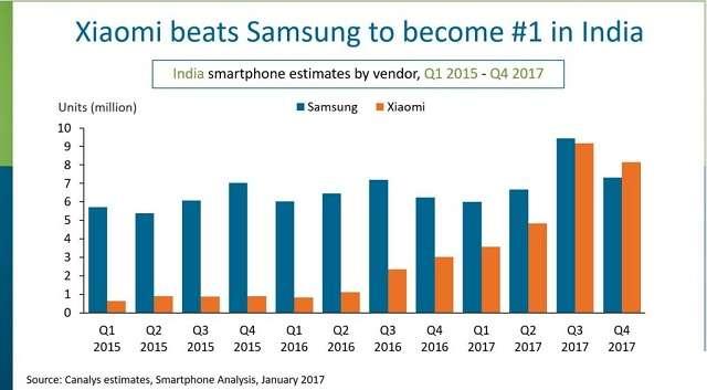 Xiaomi лидер по продажам