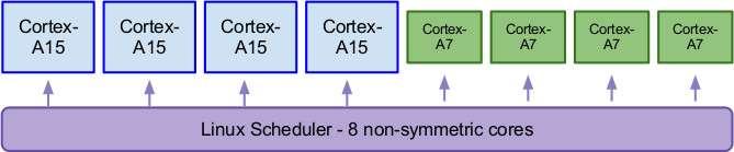 Гетерогенный мультипроцессинг