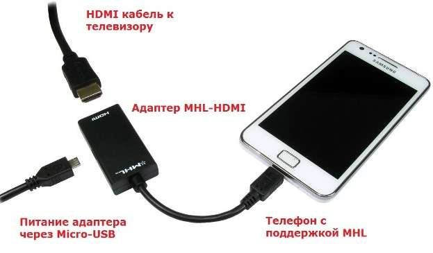 Технология MHL