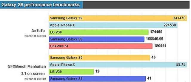 AnTuTu тест Samsung Galaxy S9