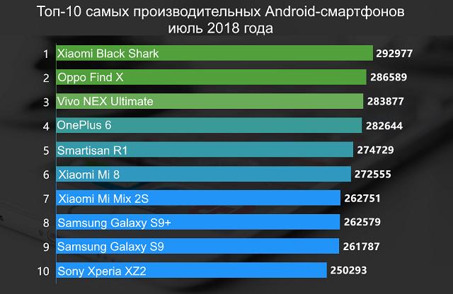 топ смартфонов на июль по версии Antutu