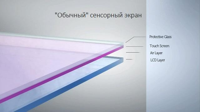 обычный сенсорный экран