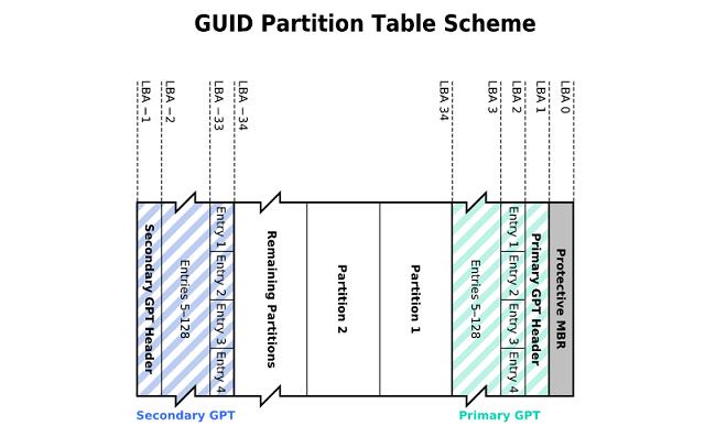 стандарт GPT