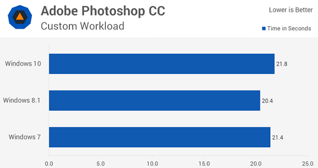 Скорость загрузки Photoshop на Windows 7 и 10
