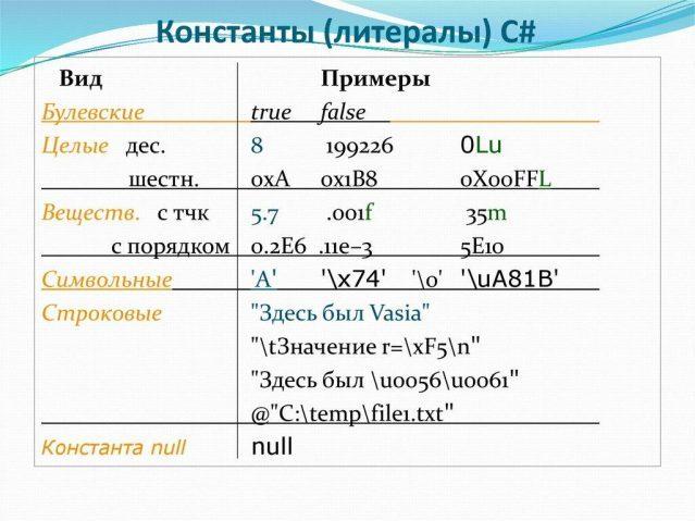 тип информации - литералы