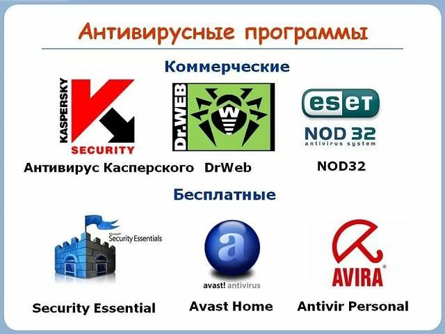 Платные и бесплатные антивирусы